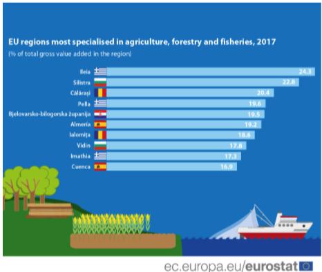 Η κυβέρνηση ξέρει ότι η Ηλεία είναι ευρωπαϊκός πρωταθλητής στην αγροτική εξειδίκευση; – ΔΗΛΩΣΗ
